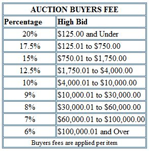 Auction Buyers Fee Chart